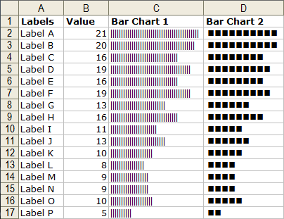 In Cell Bar Charts