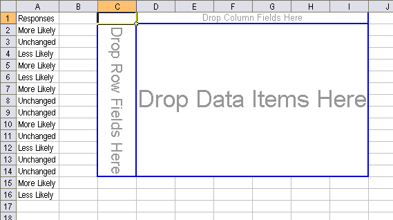 The Resulting Pivot Table is