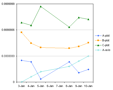 Excel panel charts with different scales the new axis series is not aligned along the y axis because excel thinks its another line chart series select just this series go to the chart menu ccuart Image collections