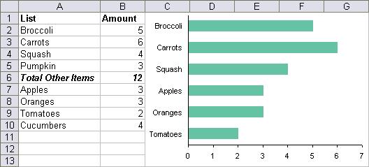 intermediate chart