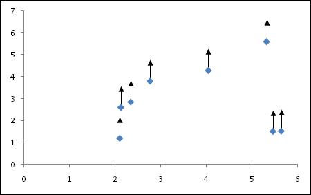 Excel 2007 error bars with arrowheads