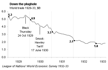 Down the plughole - timeline version