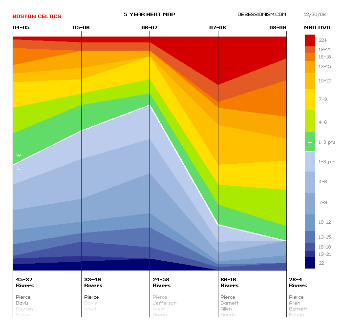 Powerpoint Heat Map Template Mandegarfo