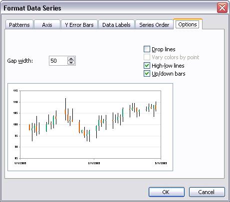 Math worksheet stock charts in excel 2007 peltier tech blog excel