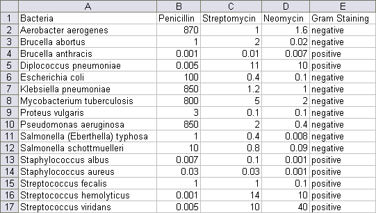 Burtin's Antibiotic Data