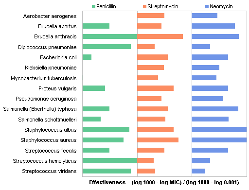 Antibiotic effectiveness a study of chart types peltier tech blog