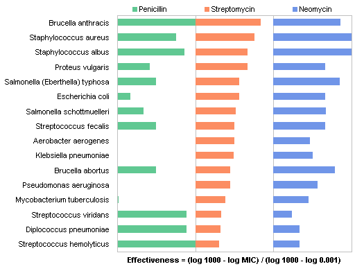 Panel Chart of Burtin's Antibiotic Data