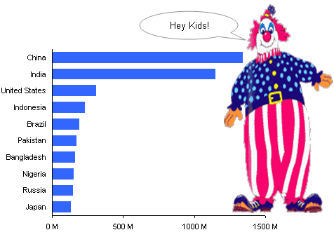 World Population Clowns