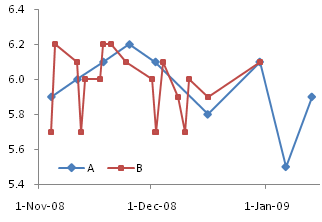 Line Chart Series A and B on Primary Axis No Gaps
