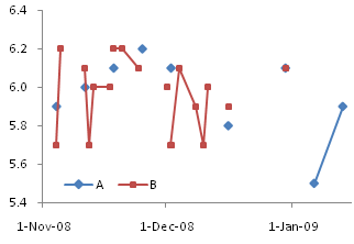 Line Chart Series A and B on Primary Axis with Gaps