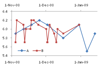 Line Chart Series A and B on Primary and Secondary Axes
