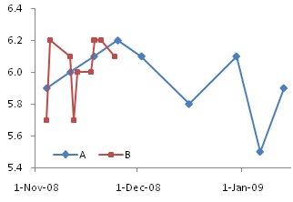 Line Chart Series A and XY Chart Series B on Primary Axis