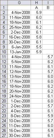 Dual Time Series Extended Data