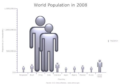 World Population Bots by SmartDraw