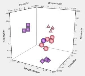 Xan Gregg's Antibiotic Effectiveness 3D View 1