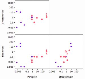 Xan Gregg's Antibiotic Effectiveness Scatter Plot Matrix