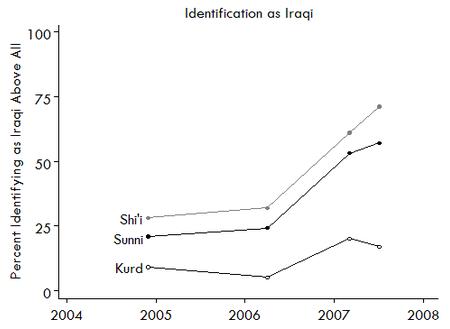 The Increasing Patriotism of Iraqis - Chart