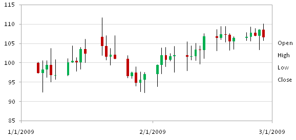 Stock charts in excel 2007 peltier tech blog