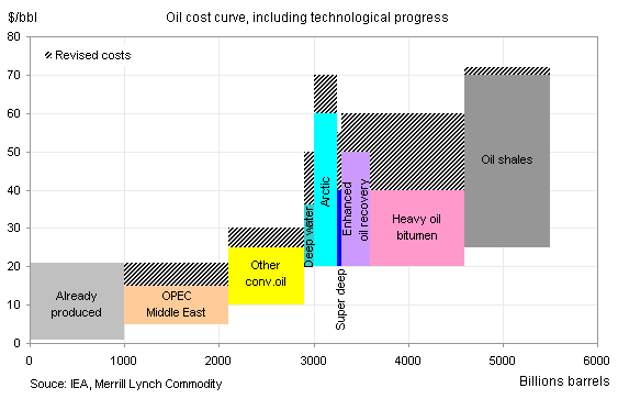 Oil Cost Curve Chart
