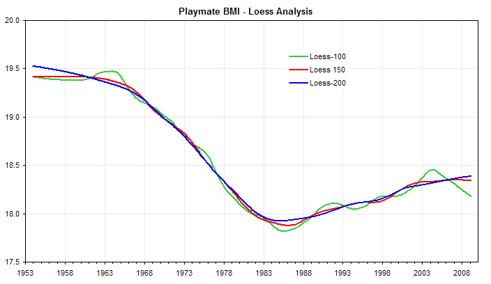 Playmate BMI over time