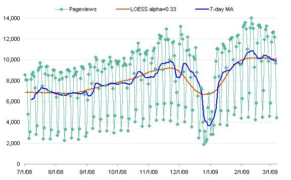 LOESS vs Moving Average