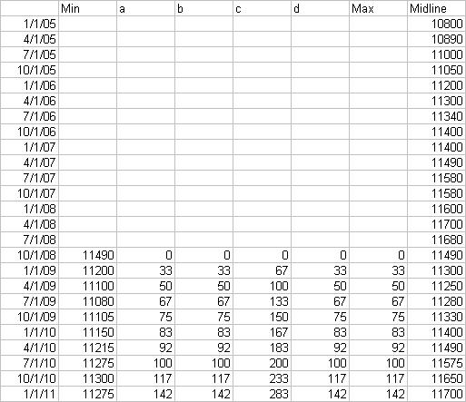 Area Chart Data for Fan Chart
