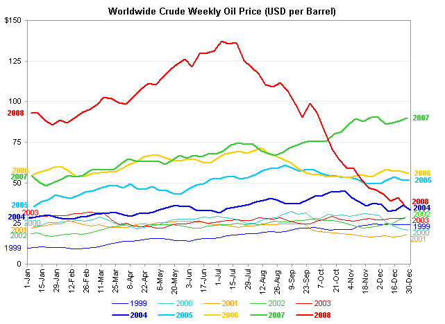 Oil price line chart