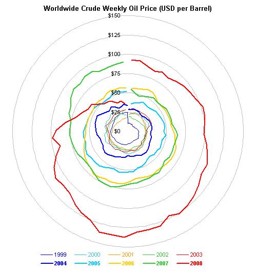 Oil price radar chart