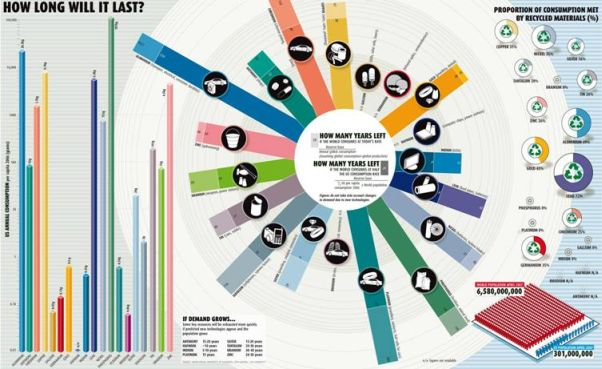 New Scientist Infographic: How Long Will It Last?