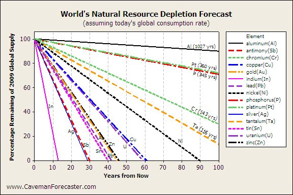 Caveman Forecaaster: How Long Will It Last?