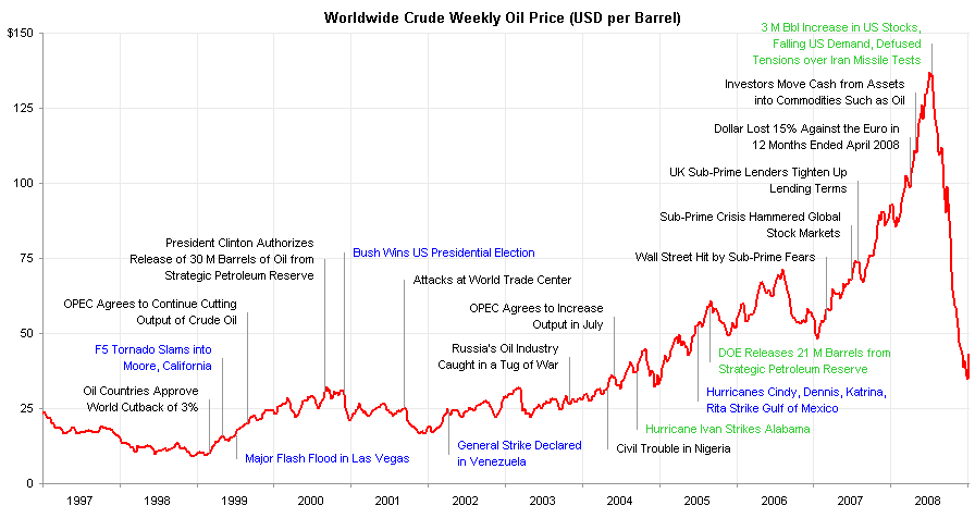 Futures chart - Oil price chart