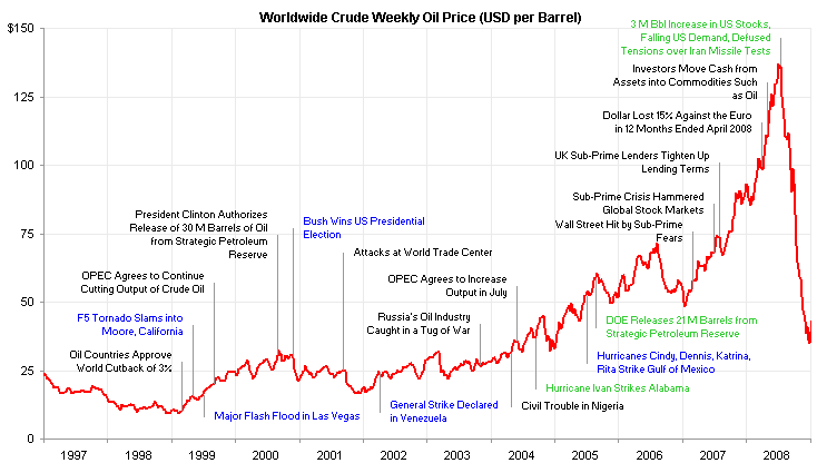 Oil price line chart