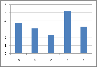 Excel 2007's Default Column Chart