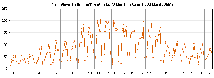 Page Views Cycle Chart by Day of Week