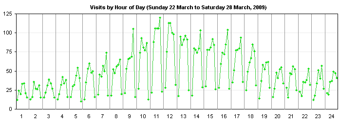 Site Visits Cycle Chart by Day of Week