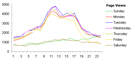 Line Chart of Page Views by Hour