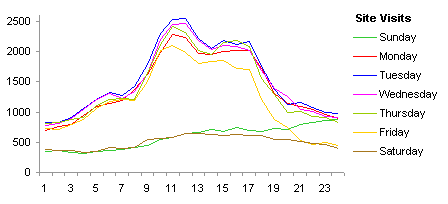 Line Chart of Site Visits by Hour