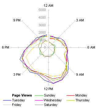 Radar Chart of Page Views by Hour