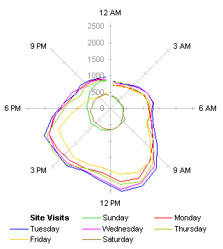 Radar Chart of Site Visits by Hour
