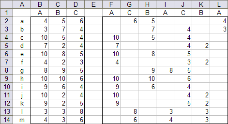 Stacked Column Chart Data and Calculations