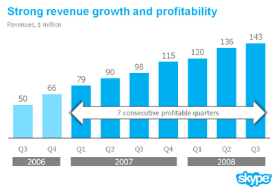 After Changing the Skype Revenue Chart