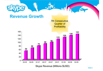 Before Changing the Skype Revenue Chart