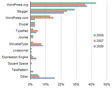 ProBlogger Blog Platform Poll Results 2006-7-9