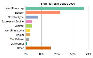 ProBlogger Blog Platform Poll Results 2006