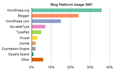 ProBlogger Blog Platform Poll Results 2007