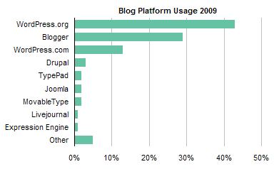 ProBlogger Blog Platform Poll Results 2009