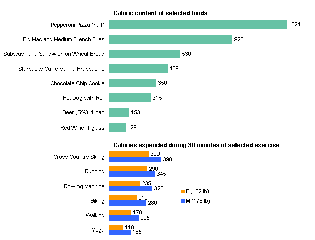Calorie content and expenditure