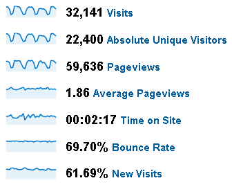 April 2009 Stats for PTS Blog