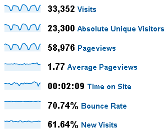 June 2009 Stats for PTS Blog