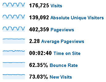 March 2009 Stats for Peltier Tech Web Site